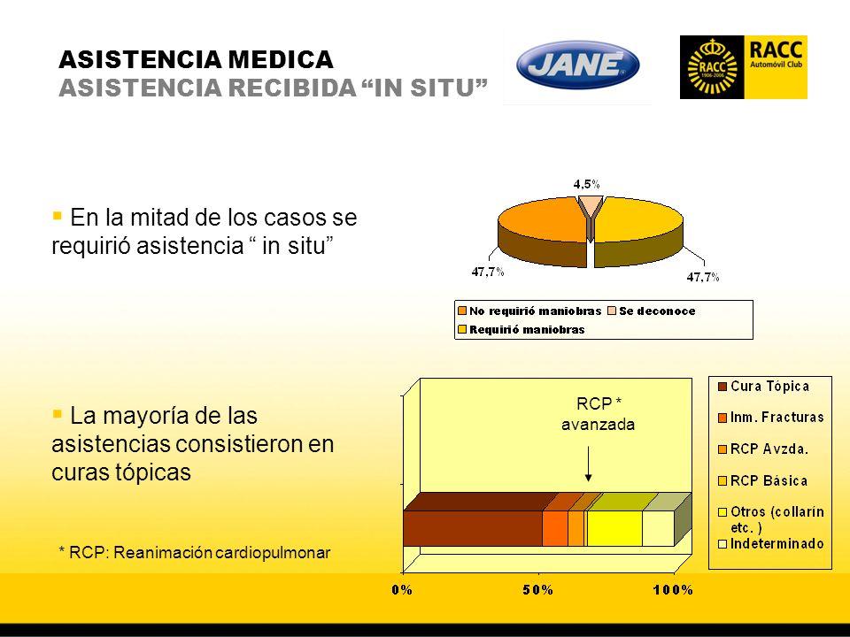ASISTENCIA MEDICA ASISTENCIA RECIBIDA IN SITU En la mitad de los casos se requirió asistencia in situ La mayoría de las asistencias consistieron en curas tópicas RCP * avanzada * RCP: Reanimación cardiopulmonar