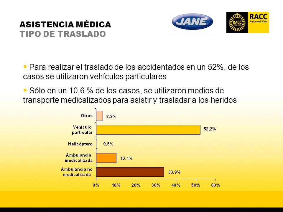 ASISTENCIA MÉDICA TIPO DE TRASLADO Para realizar el traslado de los accidentados en un 52%, de los casos se utilizaron vehículos particulares Sólo en un 10,6 % de los casos, se utilizaron medios de transporte medicalizados para asistir y trasladar a los heridos