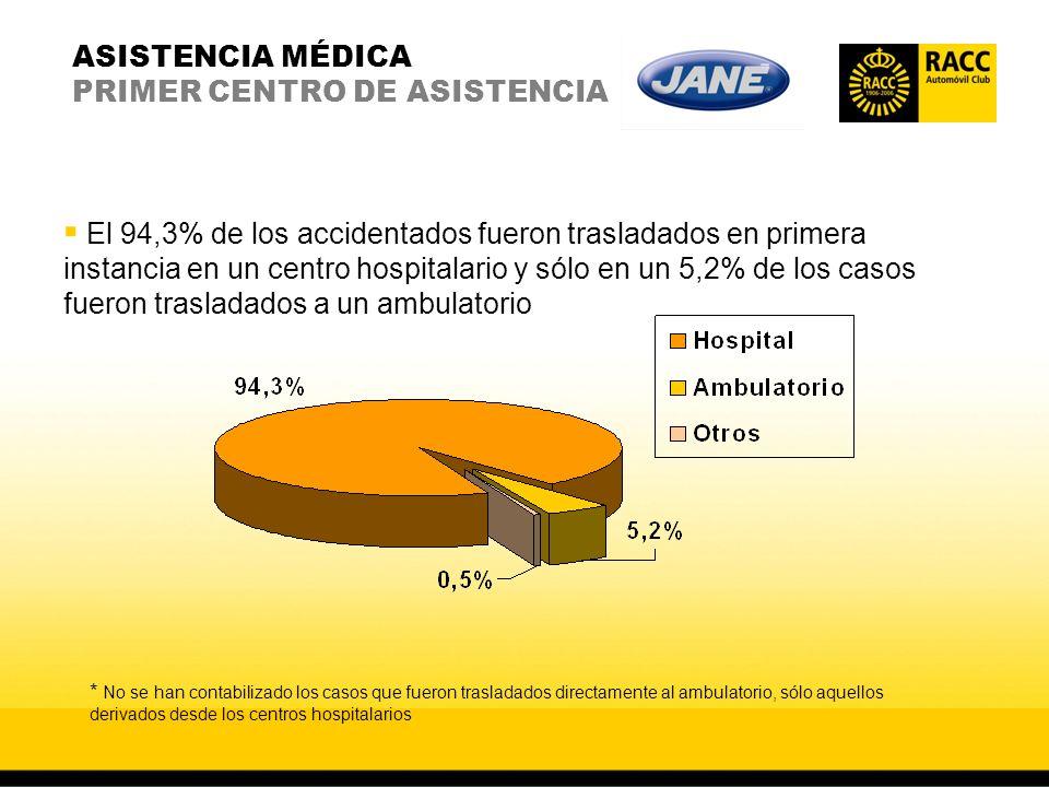 ASISTENCIA MÉDICA PRIMER CENTRO DE ASISTENCIA El 94,3% de los accidentados fueron trasladados en primera instancia en un centro hospitalario y sólo en
