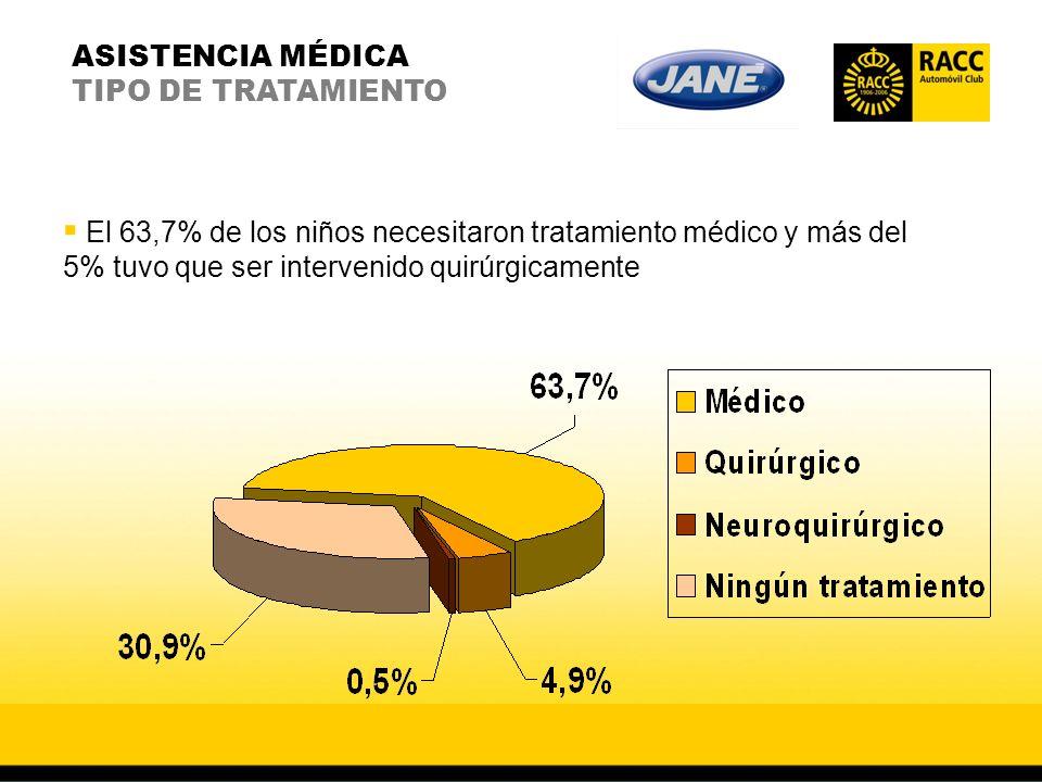 ASISTENCIA MÉDICA TIPO DE TRATAMIENTO El 63,7% de los niños necesitaron tratamiento médico y más del 5% tuvo que ser intervenido quirúrgicamente