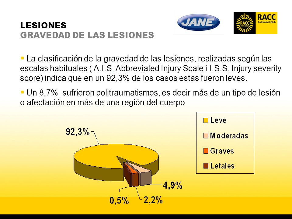 LESIONES GRAVEDAD DE LAS LESIONES La clasificación de la gravedad de las lesiones, realizadas según las escalas habituales ( A.I.S, Abbreviated Injury Scale i I.S.S, Injury severity score) indica que en un 92,3% de los casos estas fueron leves.