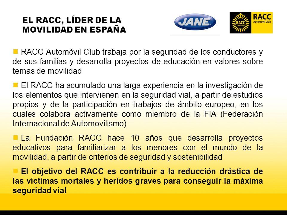RACC Automóvil Club trabaja por la seguridad de los conductores y de sus familias y desarrolla proyectos de educación en valores sobre temas de movilidad El RACC ha acumulado una larga experiencia en la investigación de los elementos que intervienen en la seguridad vial, a partir de estudios propios y de la participación en trabajos de ámbito europeo, en los cuales colabora activamente como miembro de la FIA (Federación Internacional de Automovilismo) La Fundación RACC hace 10 años que desarrolla proyectos educativos para familiarizar a los menores con el mundo de la movilidad, a partir de criterios de seguridad y sostenibilidad El objetivo del RACC es contribuir a la reducción drástica de las víctimas mortales y heridos graves para conseguir la máxima seguridad vial EL RACC, LÍDER DE LA MOVILIDAD EN ESPAÑA