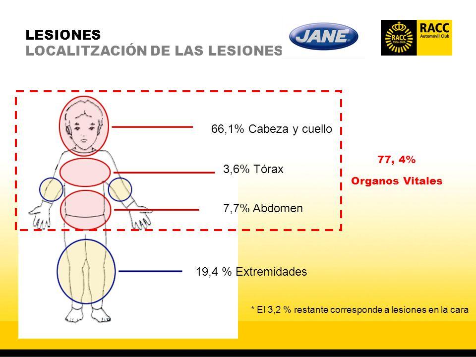 LESIONES LOCALITZACIÓN DE LAS LESIONES 66,1% Cabeza y cuello 3,6% Tórax 7,7% Abdomen 19,4 % Extremidades 77, 4% Organos Vitales * El 3,2 % restante corresponde a lesiones en la cara