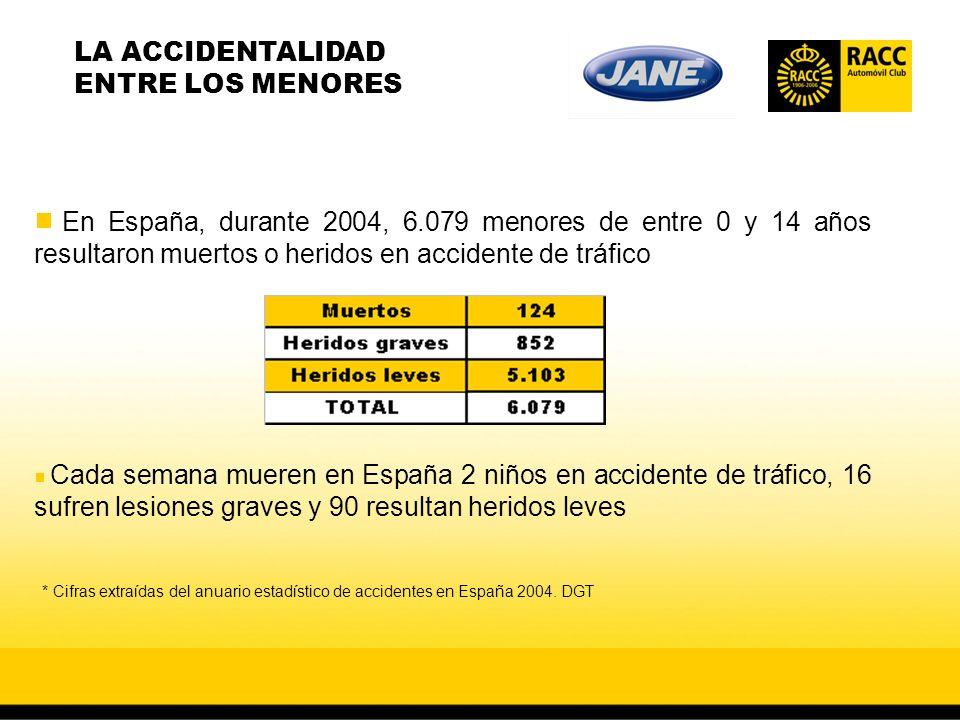En España, durante 2004, 6.079 menores de entre 0 y 14 años resultaron muertos o heridos en accidente de tráfico Cada semana mueren en España 2 niños en accidente de tráfico, 16 sufren lesiones graves y 90 resultan heridos leves LA ACCIDENTALIDAD ENTRE LOS MENORES * Cifras extraídas del anuario estadístico de accidentes en España 2004.