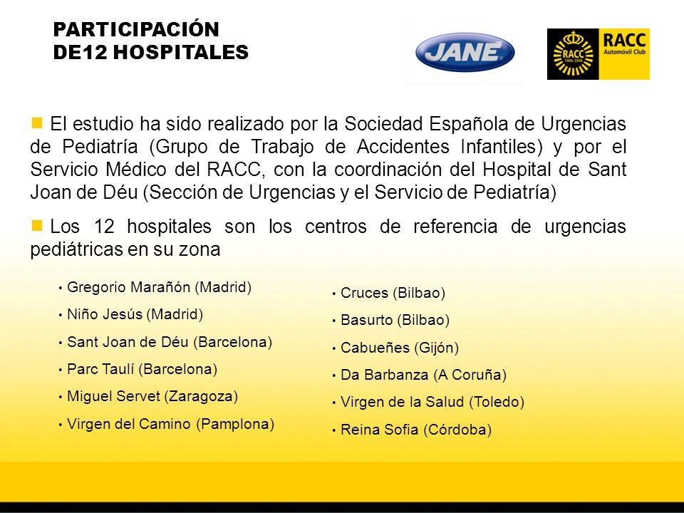 El estudio ha sido realizado por la Sociedad Española de Urgencias de Pediatría (Grupo de Trabajo de Accidentes Infantiles) y por el Servicio Médico del RACC, con la coordinación del Hospital de Sant Joan de Déu (Sección de Urgencias y el Servicio de Pediatría) Los 12 hospitales son los centros de referencia de urgencias pediátricas en su zona PARTICIPACIÓN DE12 HOSPITALES Gregorio Marañón (Madrid) Niño Jesús (Madrid) Sant Joan de Déu (Barcelona) Parc Taulí (Barcelona) Miguel Servet (Zaragoza) Virgen del Camino (Pamplona) Cruces (Bilbao) Basurto (Bilbao) Cabueñes (Gijón) Da Barbanza (A Coruña) Virgen de la Salud (Toledo) Reina Sofia (Córdoba)