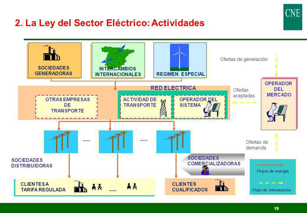 19 SOCIEDADES GENERADORAS OPERADOR DEL MERCADO..... SOCIEDADES DISTRIBUIDORAS..... OTRAS EMPRESAS DE TRANSPORTE CLIENTES A TARIFA REGULADA OPERADOR DE
