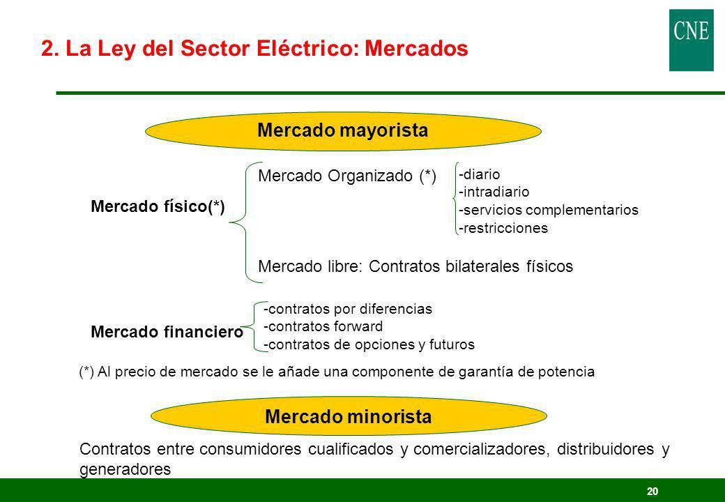 20 Mercado mayorista Mercado Organizado (*) Mercado físico(*) Mercado libre: Contratos bilaterales físicos -diario -intradiario -servicios complementa
