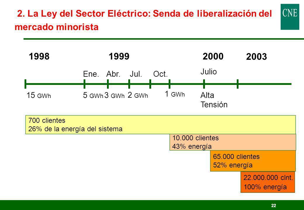 22 199819992000 15 GWh 5 GWh 3 GWh 2 GWh 1 GWh Alta Tensión Ene.Abr.Jul.Oct. 700 clientes 26% de la energía del sistema 10.000 clientes 43% energía 65