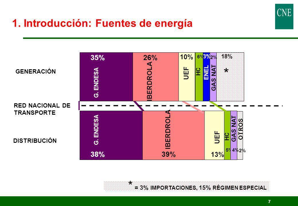 7 DISTRIBUCIÓN RED NACIONAL DE TRANSPORTE GENERACIÓN 38% 35% 39% 26% 13% 10% 18%3% 5% 6% G. ENDESA IBERDROLA UEF ENEL * G. ENDESA IBERDROLA UEF HC 4%