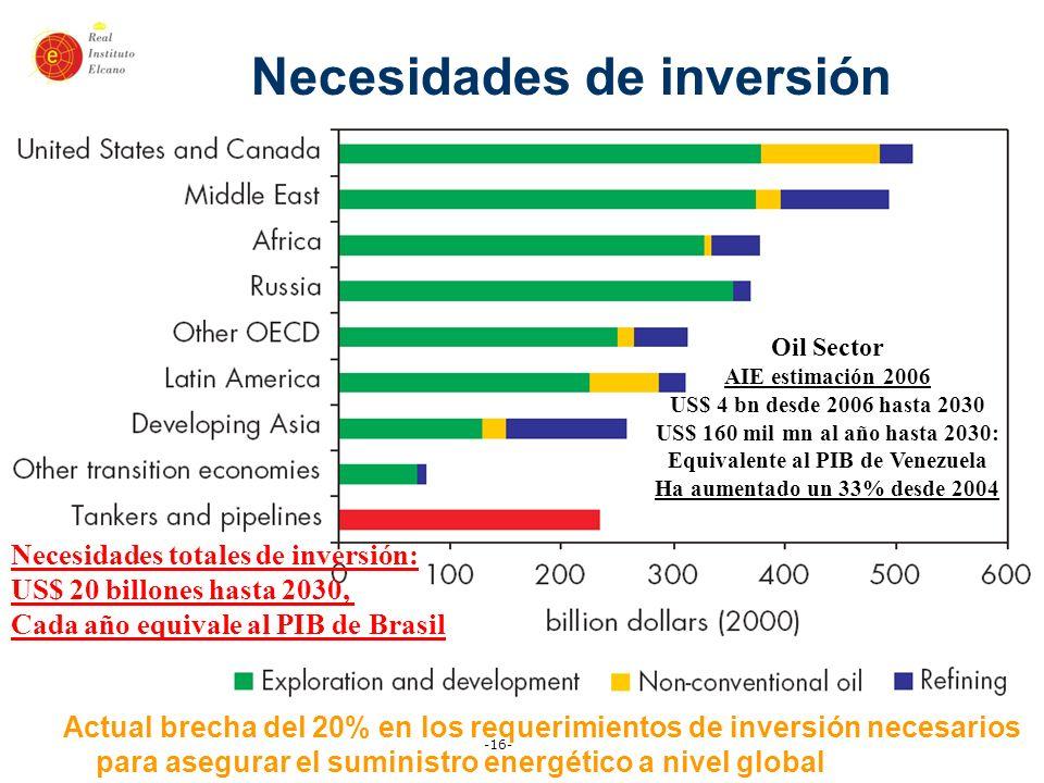 -16- Necesidades totales de inversión: US$ 20 billones hasta 2030, Cada año equivale al PIB de Brasil Necesidades de inversión Oil Sector AIE estimaci