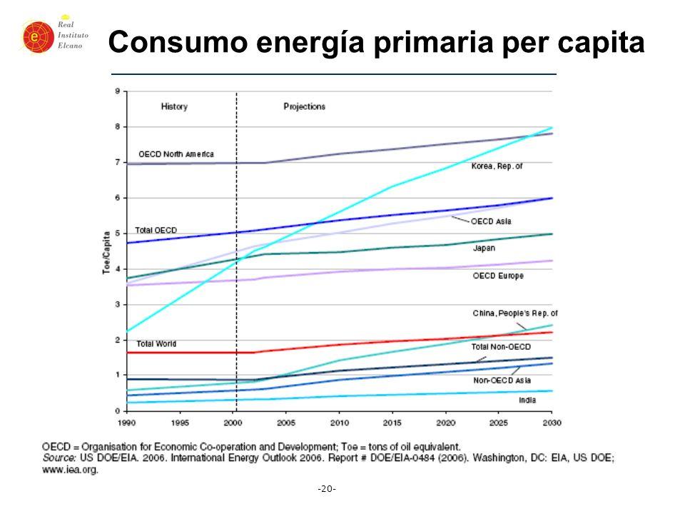 -20- Consumo energía primaria per capita