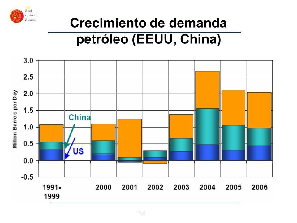-21- Crecimiento de demanda petróleo (EEUU, China)