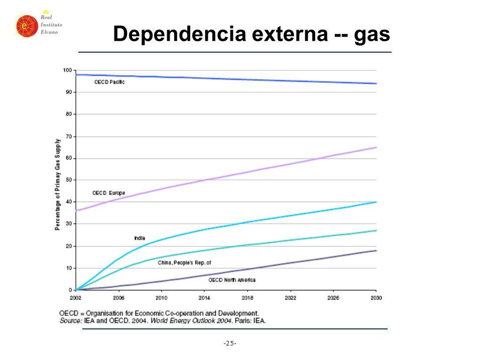 -25- Dependencia externa -- gas