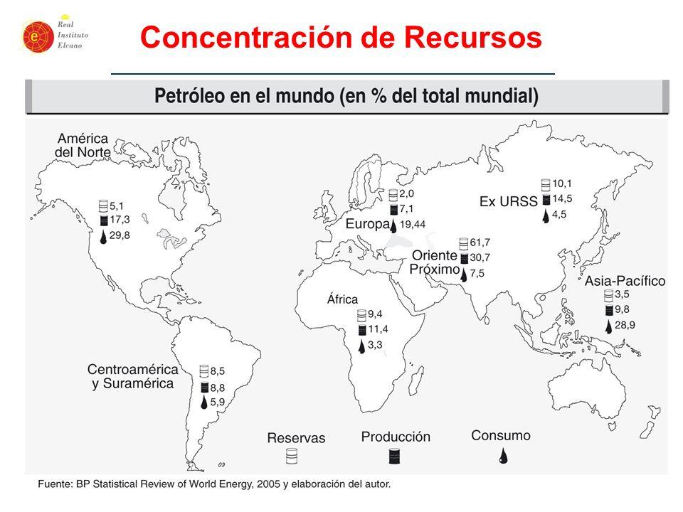 -27- Concentración de Recursos