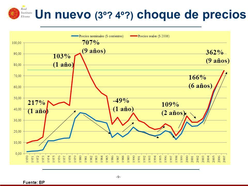 -9- Un nuevo (3º? 4º?) choque de precios Fuente: BP 217% (1 año) 103% (1 año) 109% (2 años) 166% (6 años) -49% (1 año) 707% (9 años) 362% (9 años)