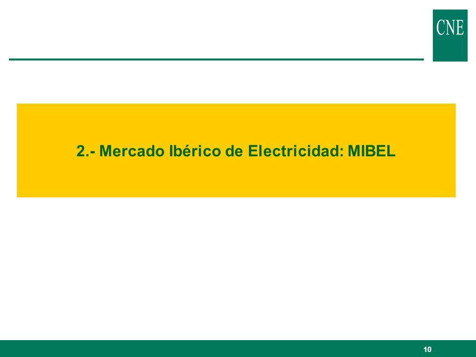 10 2.- Mercado Ibérico de Electricidad: MIBEL