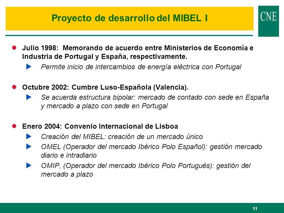 11 lJulio 1998: Memorando de acuerdo entre Ministerios de Economía e Industria de Portugal y España, respectivamente. Permite inicio de intercambios d