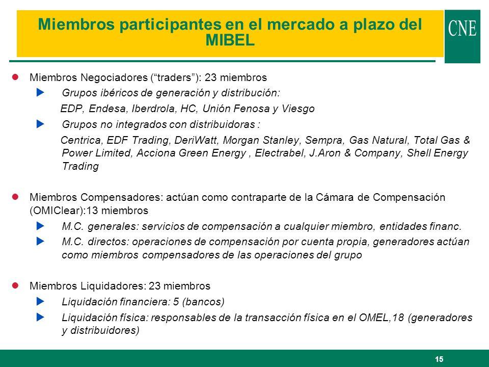 15 Miembros participantes en el mercado a plazo del MIBEL lMiembros Negociadores (traders): 23 miembros Grupos ibéricos de generación y distribución:
