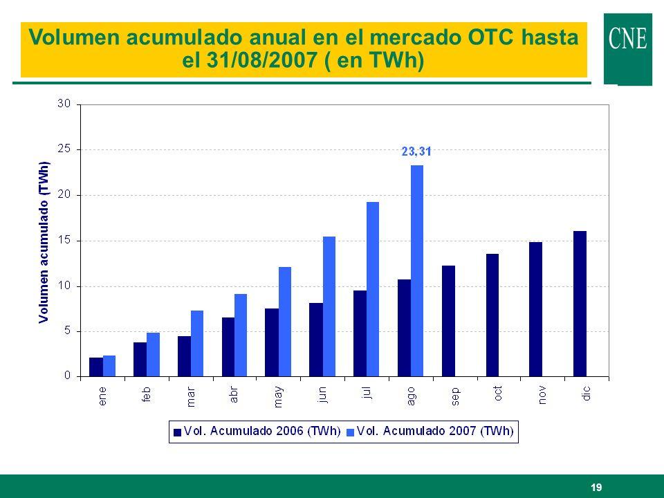 19 Volumen acumulado anual en el mercado OTC hasta el 31/08/2007 ( en TWh)