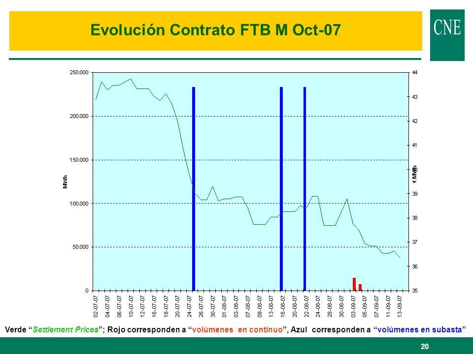 20 Evolución Contrato FTB M Oct-07 Verde Settlement Prices; Rojo corresponden a volúmenes en continuo, Azul corresponden a volúmenes en subasta