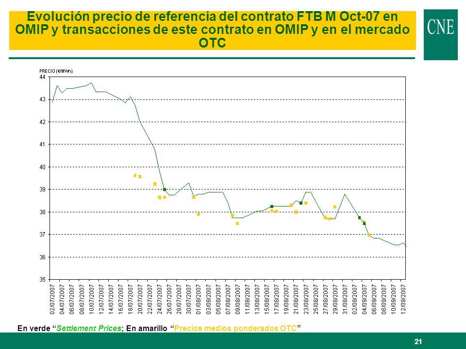 21 Evolución precio de referencia del contrato FTB M Oct-07 en OMIP y transacciones de este contrato en OMIP y en el mercado OTC En verde Settlement P