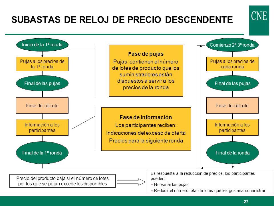 27 Es respuesta a la reducción de precios, los participantes pueden: No variar las pujas Reducir el número total de lotes que les gustaría suministrar