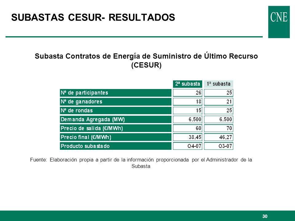 30 Subasta Contratos de Energía de Suministro de Último Recurso (CESUR) SUBASTAS CESUR- RESULTADOS Fuente: Elaboración propia a partir de la informaci