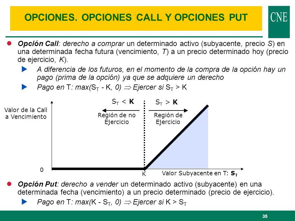 35 lOpción Call: derecho a comprar un determinado activo (subyacente, precio S) en una determinada fecha futura (vencimiento, T) a un precio determina