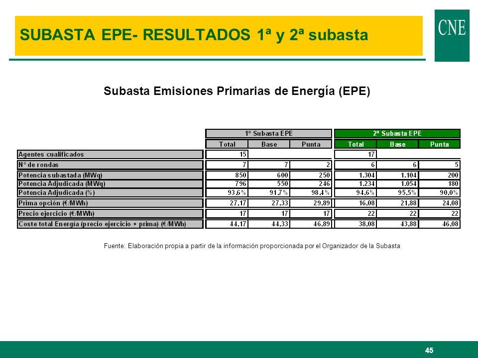 45 Subasta Emisiones Primarias de Energía (EPE) SUBASTA EPE- RESULTADOS 1ª y 2ª subasta Fuente: Elaboración propia a partir de la información proporci