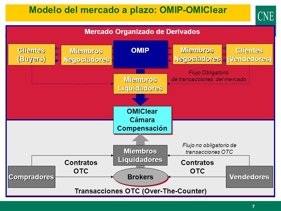 7 Transacciones OTC (Over-The-Counter) Global Market Model OMIClear Cámara Compensación OMIClear Cámara Compensación Contratos OTC Flujo no obligatori