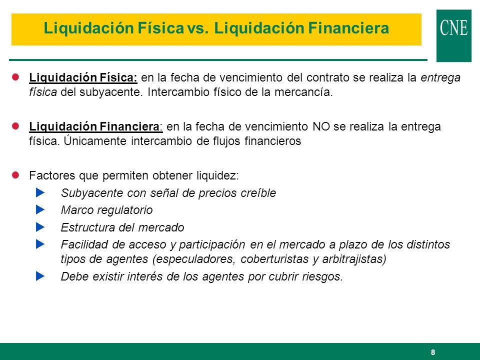8 Liquidación Física vs. Liquidación Financiera lLiquidación Física: en la fecha de vencimiento del contrato se realiza la entrega física del subyacen