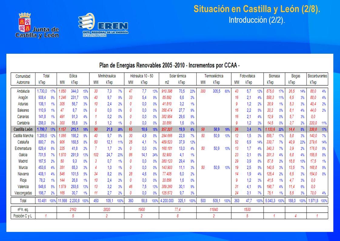 Situación en Castilla y León (2/8). Introducción (2/2).