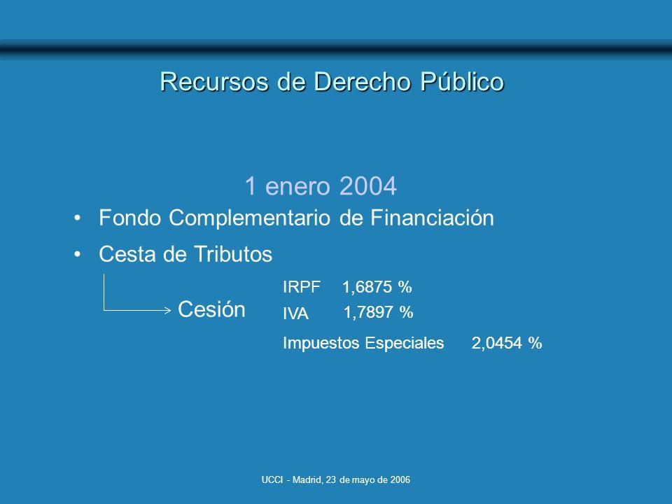 UCCI - Madrid, 23 de mayo de 2006 Recursos de Derecho Público 1 enero 2004 Fondo Complementario de Financiación Cesta de Tributos Cesión IRPF IVA Impuestos Especiales 1,7897 % 1,6875 % 2,0454 %