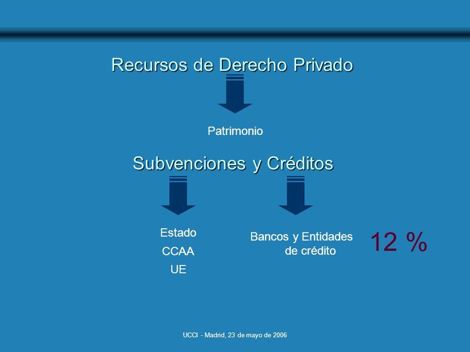UCCI - Madrid, 23 de mayo de 2006 Recursos de Derecho Privado Subvenciones y Créditos Estado CCAA UE Bancos y Entidades de crédito 12 % Patrimonio