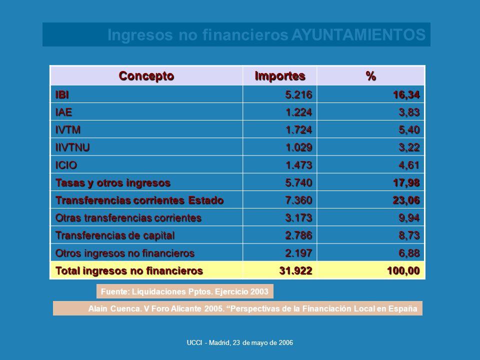 UCCI - Madrid, 23 de mayo de 2006 Ingresos no financieros AYUNTAMIENTOS ConceptoImportes% IBI5.21616,34 IAE1.2243,83 IVTM1.7245,40 IIVTNU1.0293,22 ICIO1.4734,61 Tasas y otros ingresos 5.74017,98 Transferencias corrientes Estado 7.36023,06 Otras transferencias corrientes 3.1739,94 Transferencias de capital 2.7868,73 Otros ingresos no financieros 2.1976,88 Total ingresos no financieros 31.922100,00 Alain Cuenca.