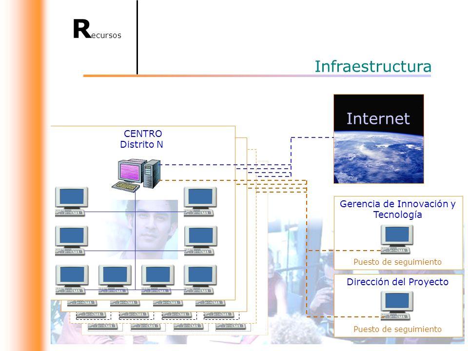 Infraestructura Internet C.A.P.I.
