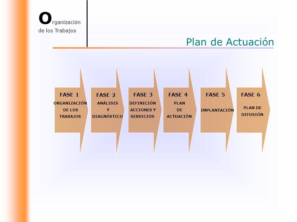 FASE 1 ORGANIZACIÓN DE LOS TRABAJOS ANÁLISIS Y DIAGNÓSTICO DEFINICIÓN ACCIONES Y SERVICIOS PLAN DE ACTUACIÓN IMPLANTACIÓN PLAN DE DIFUSIÓN FASE 2 FASE 3FASE 4FASE 5FASE 6 Plan de Actuación O rganización de los Trabajos