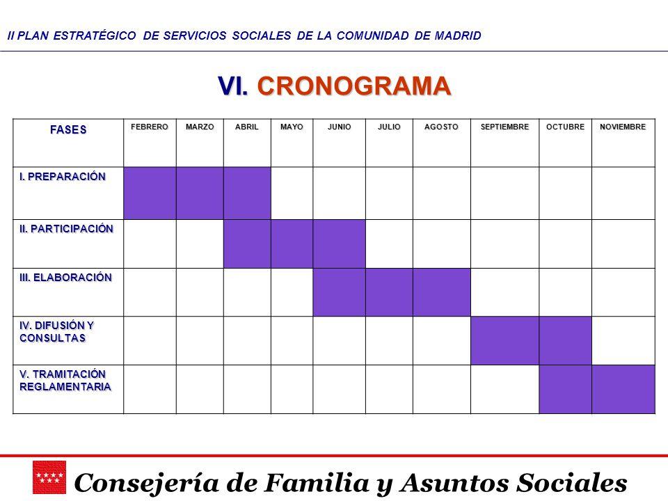 Consejería de Familia y Asuntos Sociales II PLAN ESTRATÉGICO DE SERVICIOS SOCIALES DE LA COMUNIDAD DE MADRID VI. CRONOGRAMA FASESFEBREROMARZOABRILMAYO