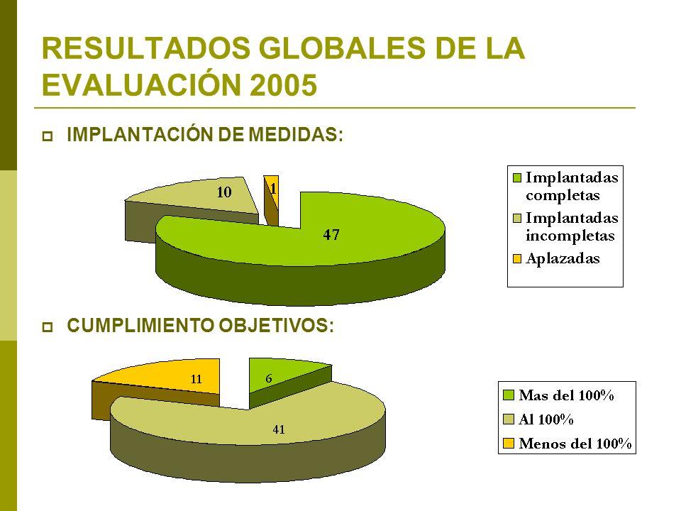 RESULTADOS GLOBALES DE LA EVALUACIÓN 2005 IMPLANTACIÓN DE MEDIDAS: CUMPLIMIENTO OBJETIVOS: