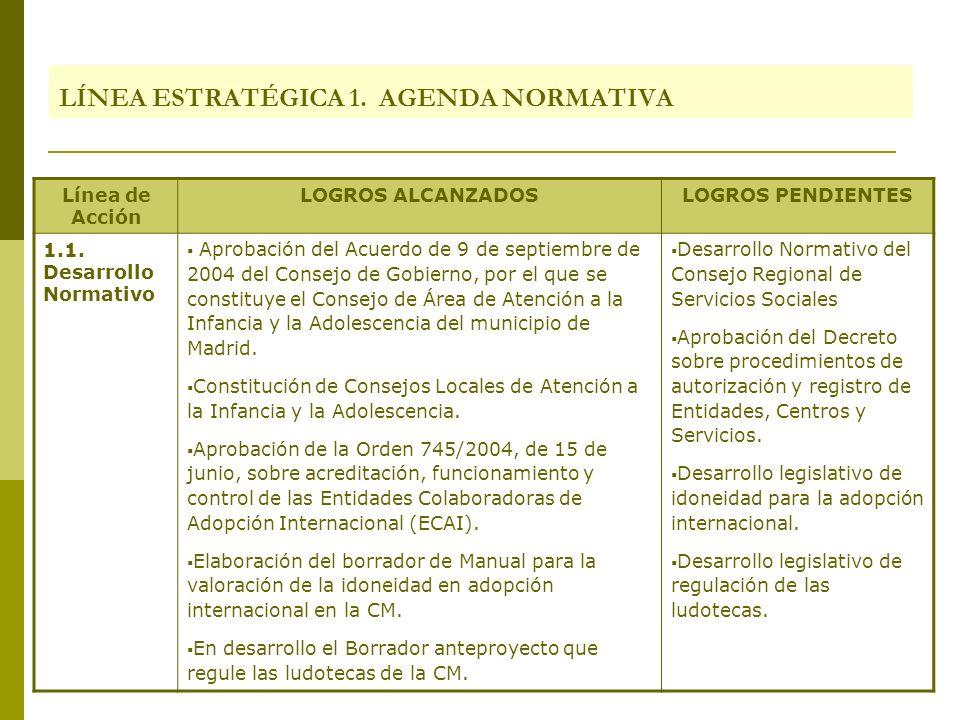 LÍNEA ESTRATÉGICA 1. AGENDA NORMATIVA Línea de Acción LOGROS ALCANZADOSLOGROS PENDIENTES 1.1. Desarrollo Normativo Aprobación del Acuerdo de 9 de sept