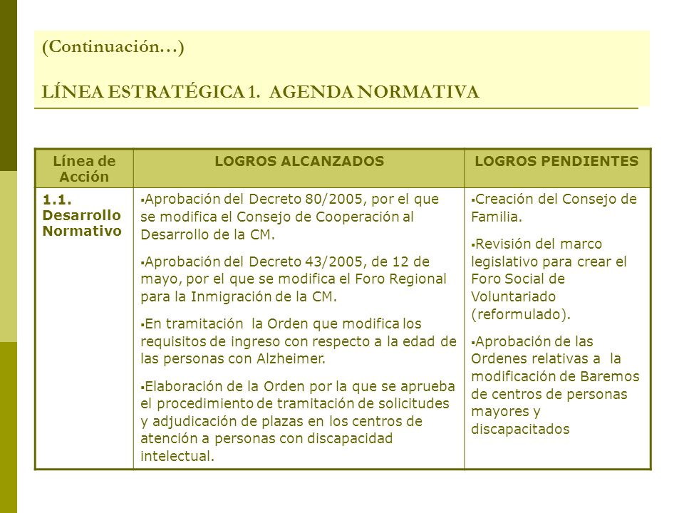 (Continuación…) LÍNEA ESTRATÉGICA 1. AGENDA NORMATIVA Línea de Acción LOGROS ALCANZADOSLOGROS PENDIENTES 1.1. Desarrollo Normativo Aprobación del Decr