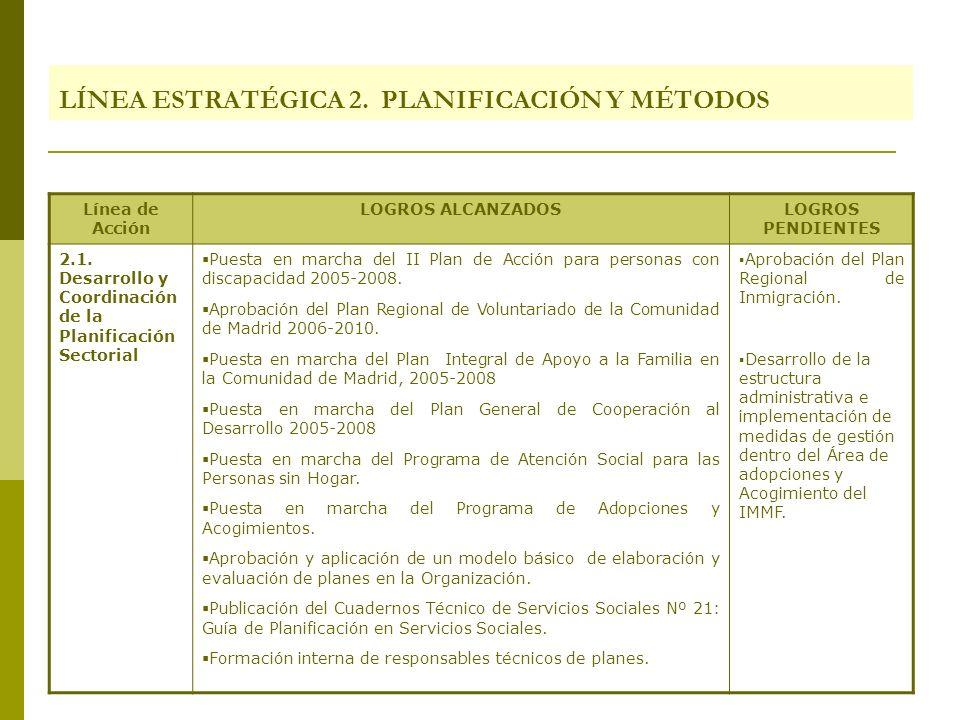 LÍNEA ESTRATÉGICA 2. PLANIFICACIÓN Y MÉTODOS Línea de Acción LOGROS ALCANZADOSLOGROS PENDIENTES 2.1. Desarrollo y Coordinación de la Planificación Sec