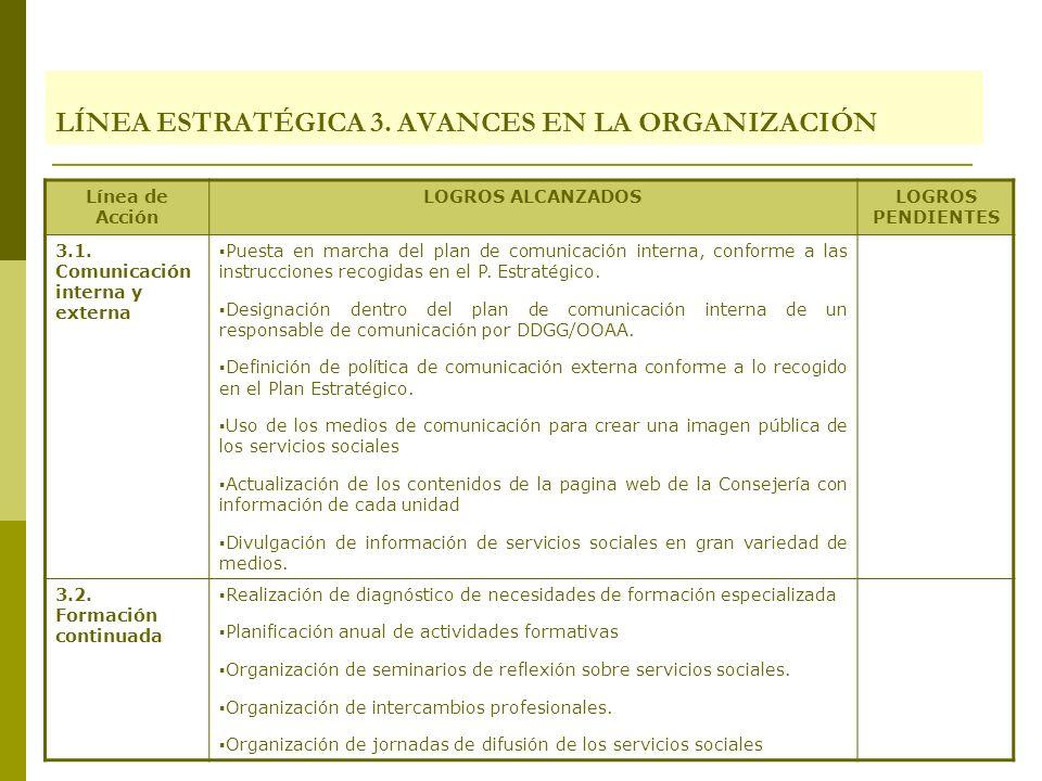 LÍNEA ESTRATÉGICA 3. AVANCES EN LA ORGANIZACIÓN Línea de Acción LOGROS ALCANZADOSLOGROS PENDIENTES 3.1. Comunicación interna y externa Puesta en march