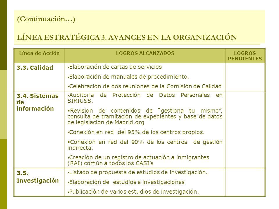 Línea de AcciónLOGROS ALCANZADOSLOGROS PENDIENTES 3.3. Calidad Elaboración de cartas de servicios Elaboración de manuales de procedimiento. Celebració