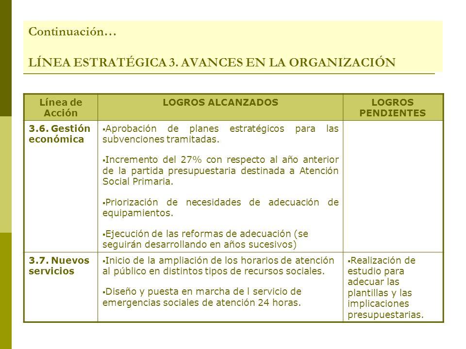 Línea de Acción LOGROS ALCANZADOSLOGROS PENDIENTES 3.6. Gestión económica Aprobación de planes estratégicos para las subvenciones tramitadas. Incremen
