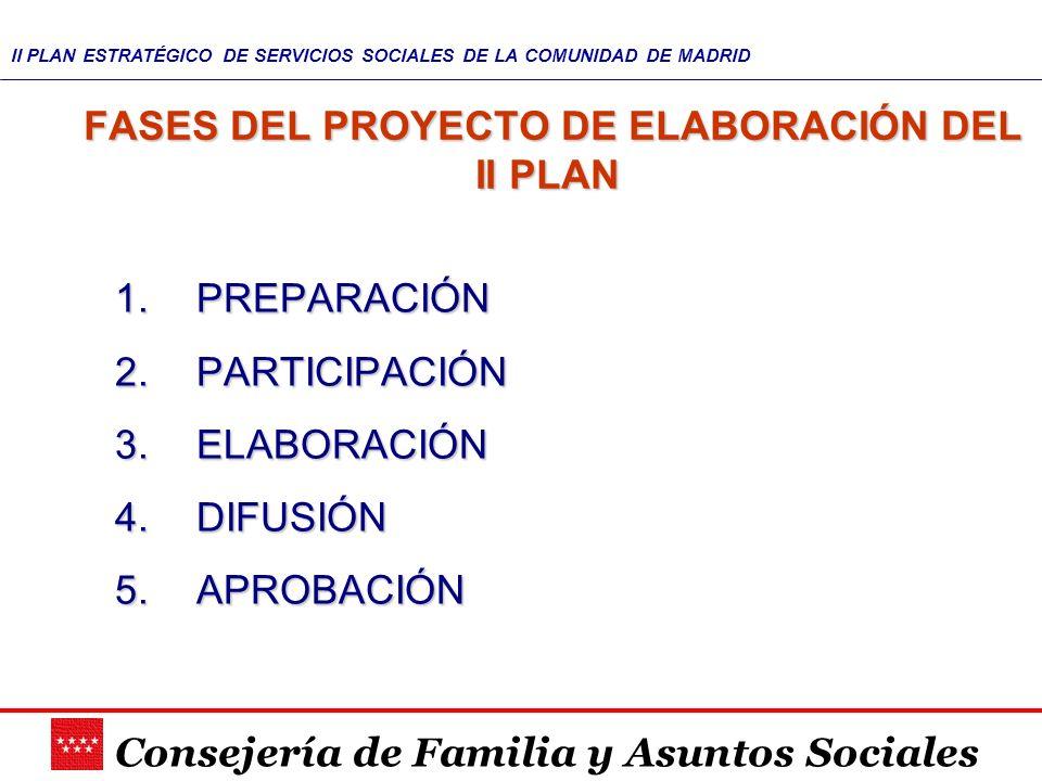 Consejería de Familia y Asuntos Sociales II PLAN ESTRATÉGICO DE SERVICIOS SOCIALES DE LA COMUNIDAD DE MADRID FASES DEL PROYECTO DE ELABORACIÓN DEL II