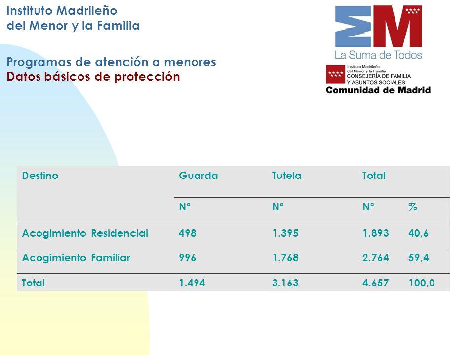 Instituto Madrileño del Menor y la Familia Programas de atención a menores Datos básicos de protección DestinoGuardaTutelaTotal Nº % Acogimiento Resid