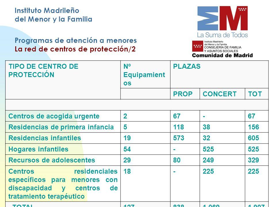 Instituto Madrileño del Menor y la Familia Programas de atención a menores La red de centros de protección/2 TIPO DE CENTRO DE PROTECCIÓN Nº Equipamie