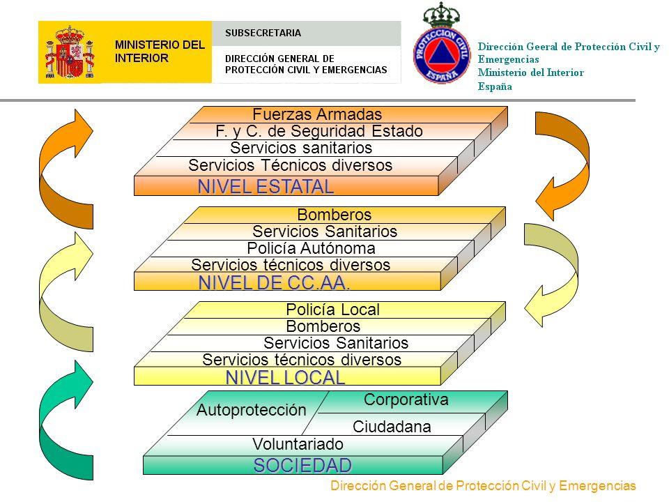 Dirección General de Protección Civil y Emergencias PROTECCIÓN CIVIL: RECURSOS La organización de protección civil no debe crear unos servicios especí