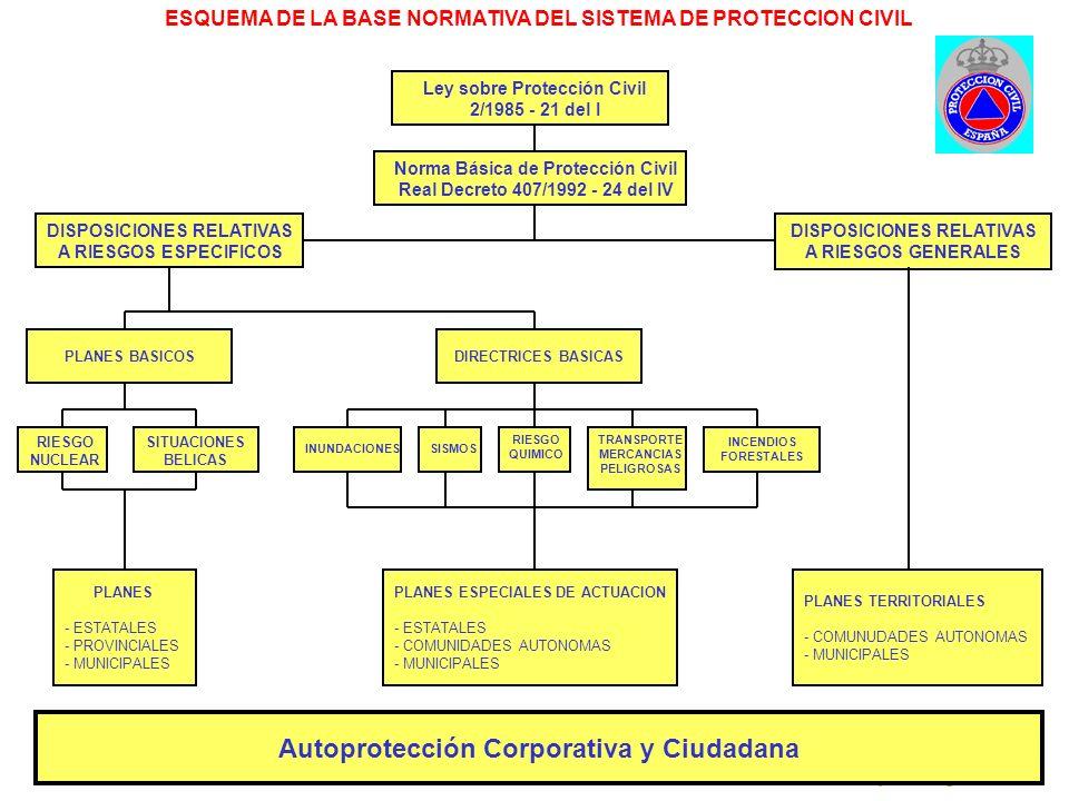 Dirección General de Protección Civil y Emergencias INSTRUMENTOS DE ORDENACIÓN Normativa legal. Órganos de coordinación. Planificación.